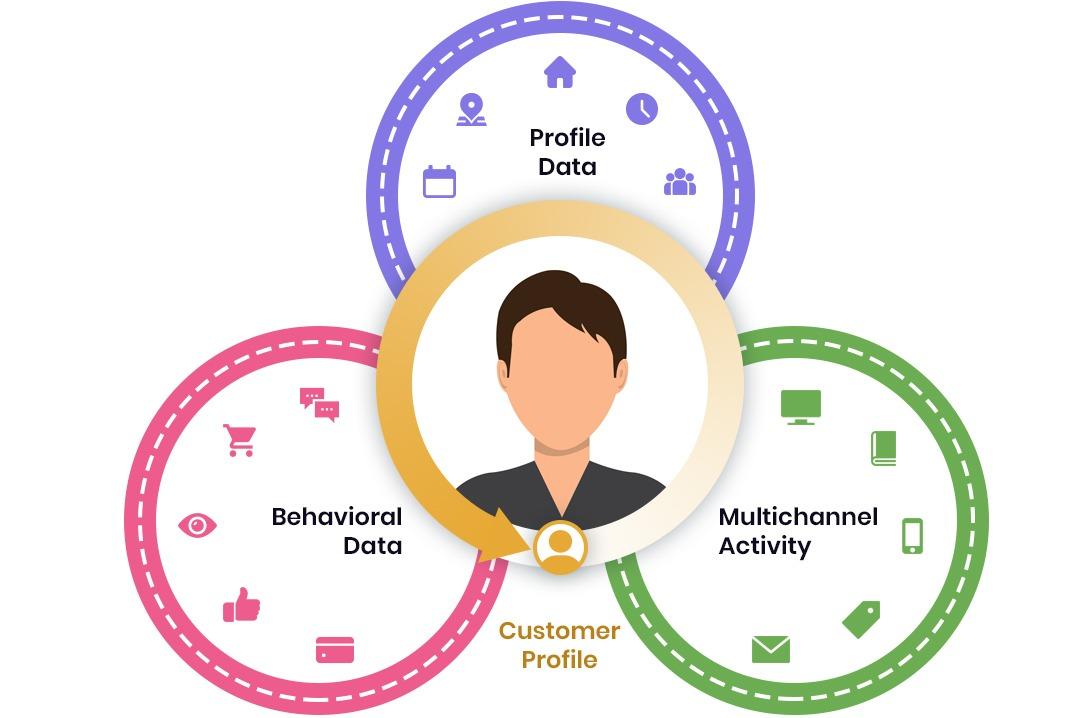 membership organisation solution Single Customer View