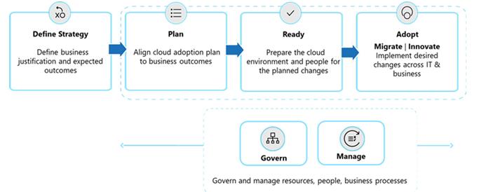 Cloud Adoption Framework | Cloud Application Development Services