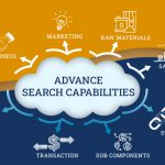 Power up your B2B eCommerce with search